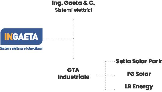 grafico-azienda-2